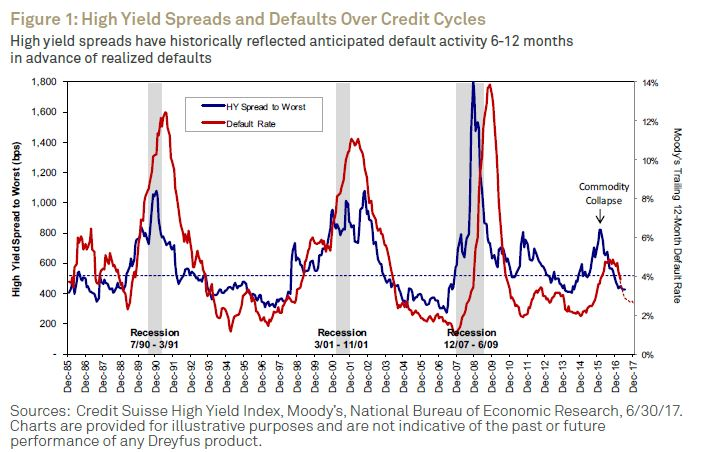 Spreads and Defaults
