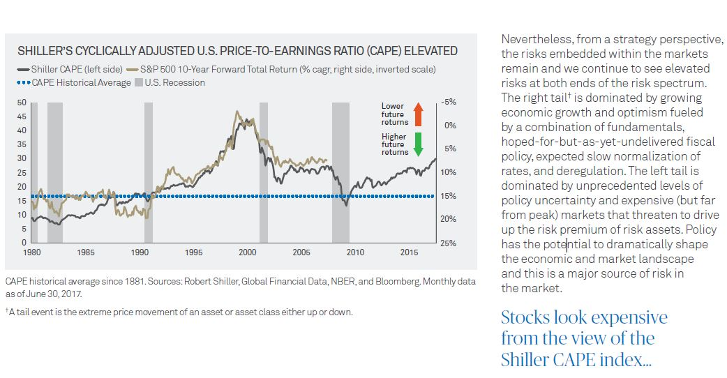 Shiller Cape PE Ratio