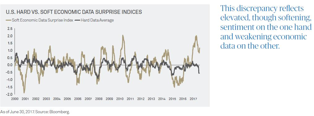 Data Surprise Indices