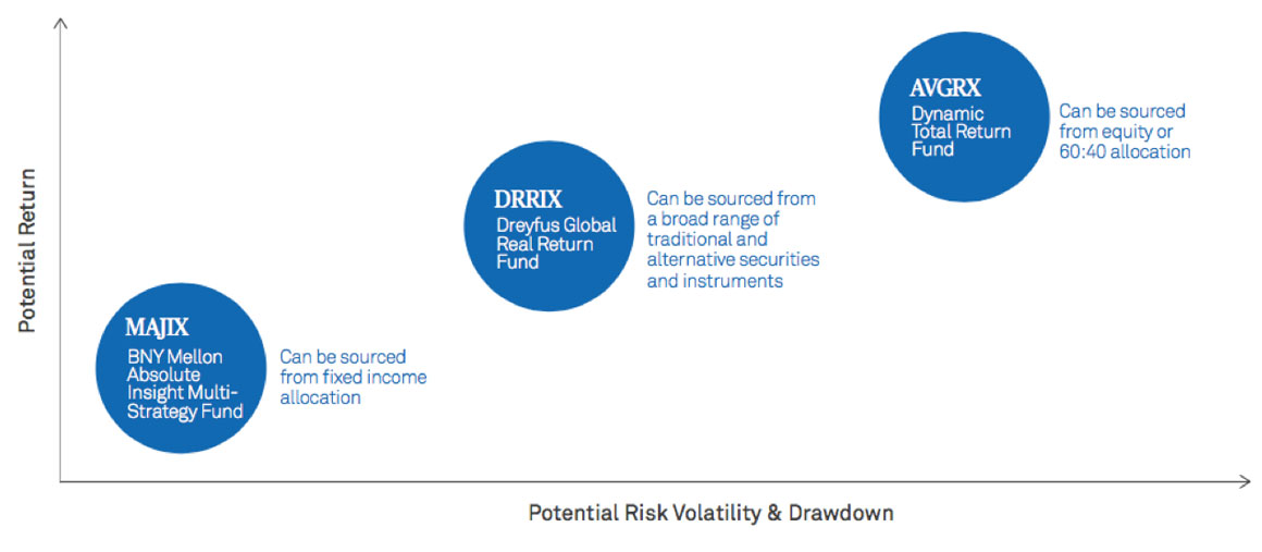 RETURN/RISK ILLUSTRATION