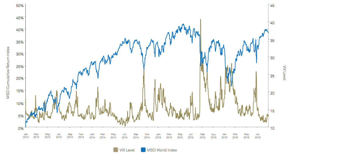 THE RISE AND FALL OF EQUITIES IN RELATION TO MARKET VOLATILITY