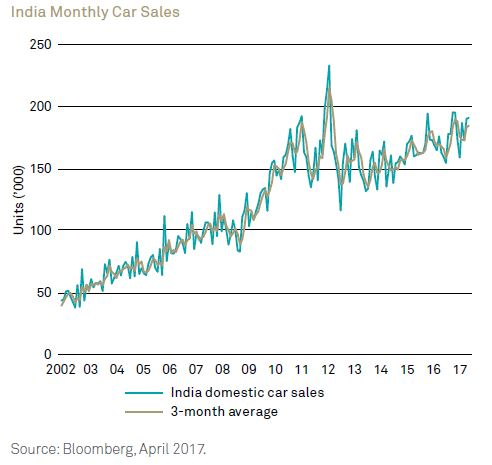 India Monthly Car Sales