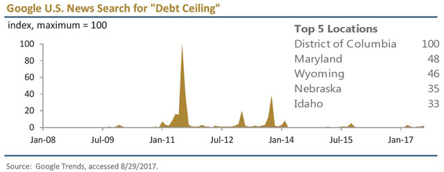 Debt Table