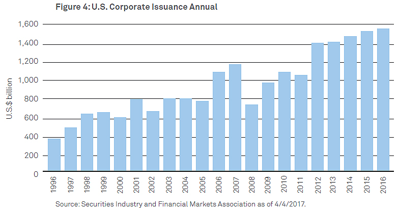 US_Corporate_Issuance_Annual_chart