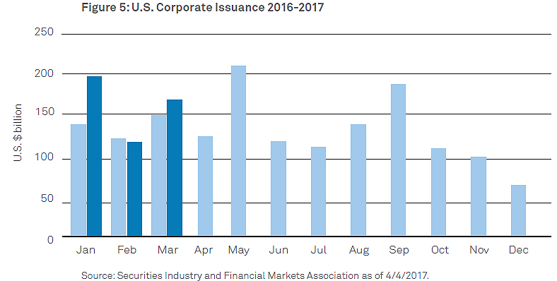 US_Corporate_Issuance_chart