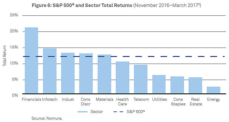 S&P_and_Sector_Total_Return_chart