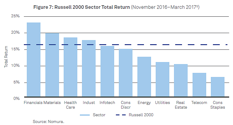 Russell_2000_chart