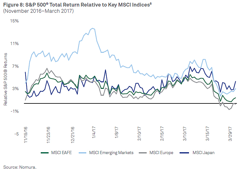 S&P_and_Sector_Total_Return_Relative_To_Key_MSCI_Indices_chart