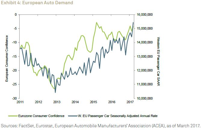 European Auto Demand