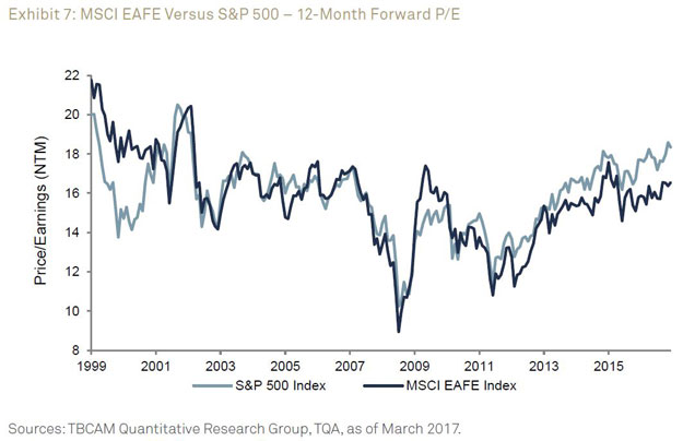 12-Month Forward P/E