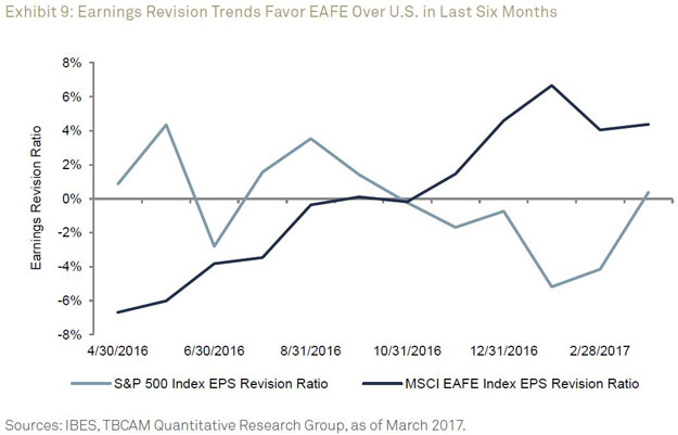 Earnings Revision Trends