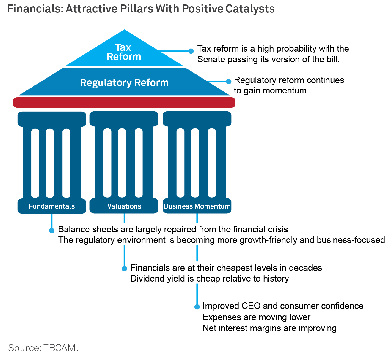 Financials: Attractive Pillars With Positive Catalysts