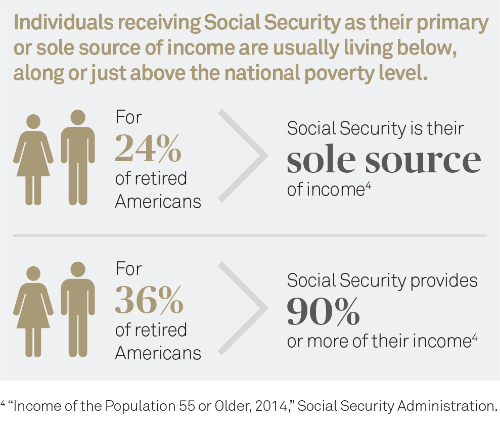 social security vs individual retirement Social security disability vs social security retirement benefits a third option, supplemental security income (ssi), is available to low-income individuals who have a social security disability benefits and retirement benefits rely on different guidelines for work credits to determine eligibility.