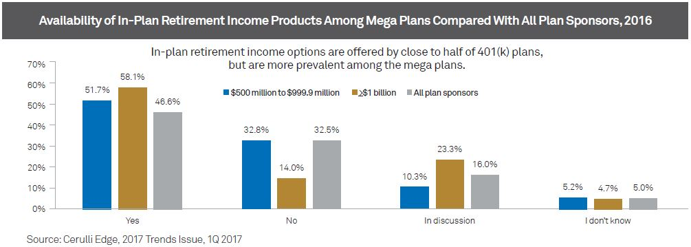 Availabilityof In-Plan Retirement Income Products