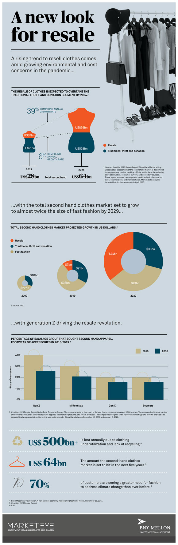 Fast fashion and the rise of resale